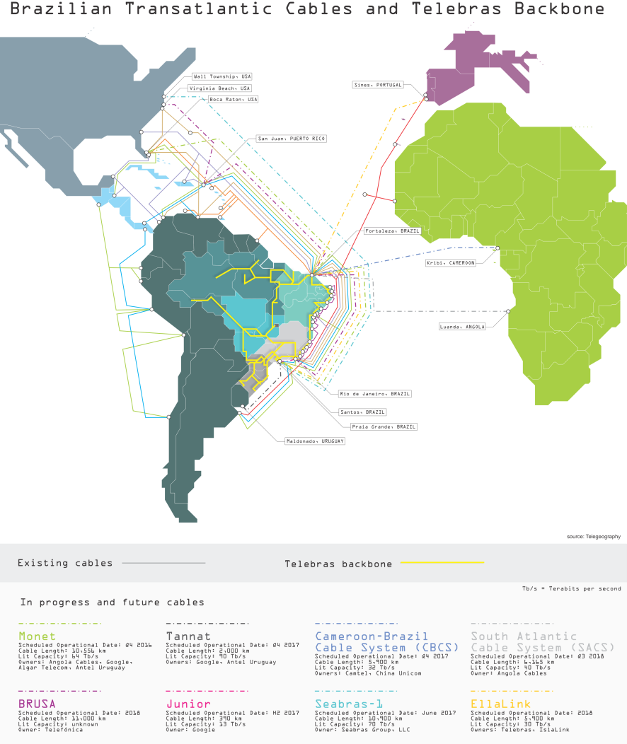Brazil has only one direct connection to the European continent, the aging  Atlantis 2 cable (in use since 2000 and managed by an international  consortium of ...