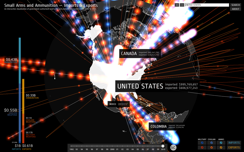 arms-trade-eua