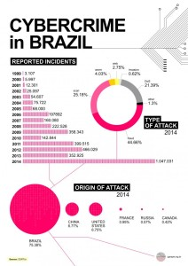 infographic_cybercrime_in_brazil