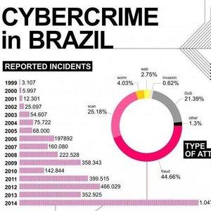 Igarape Institute | Brazil's Cybercrime Problem