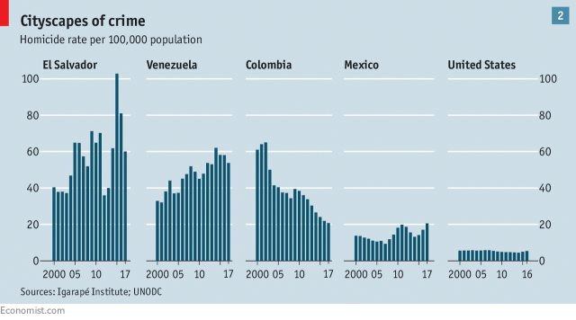 chart from the economist showing homicide rates in time for different latin american countries