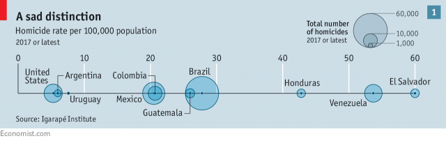 image with chart showing homicide rates in different latin american countries